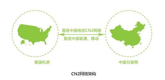 美国cn2服务器线路